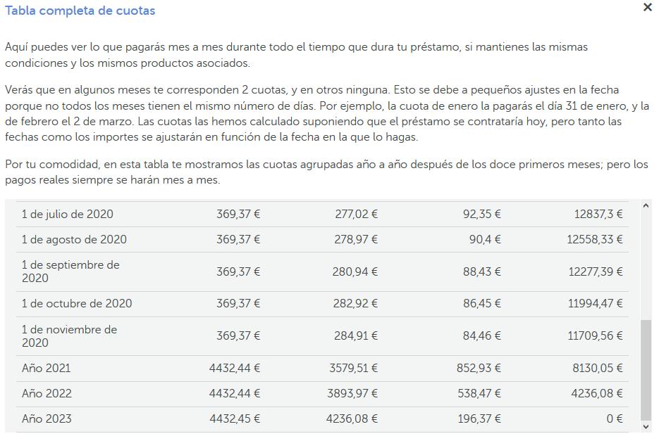 Tabla completa de cuotas del préstamo 24h de Abanca