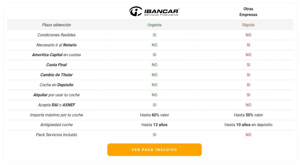 Opiniones Ibancar - Packs