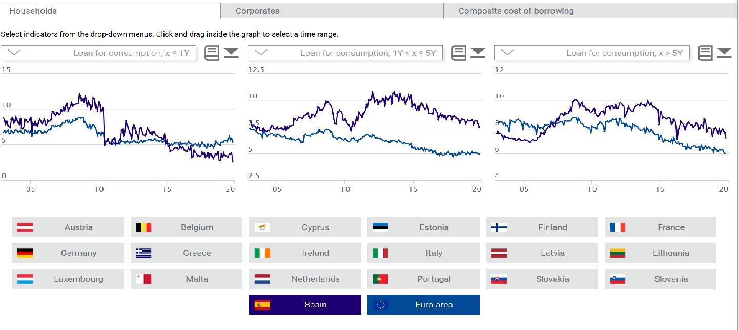 datos del banco central europeo