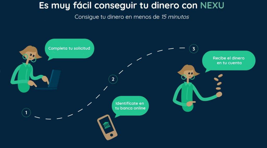 pasos para pedir un crédito en Nexu