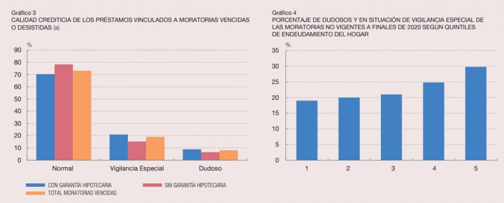 gráfico moratorias