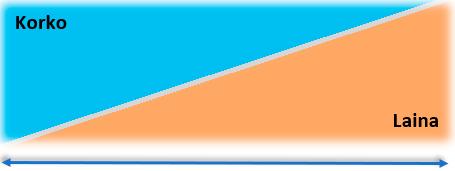 Kiinteä tasaerälaina esimerkkikuva