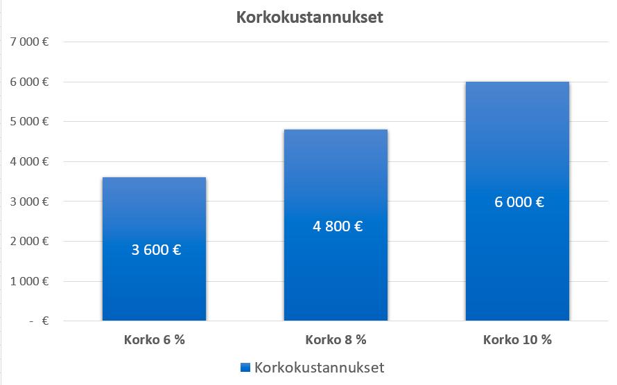 Koron vaikutus lainan hintaan