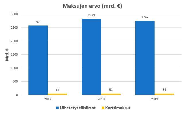 Maksutapahtumien rahallinen arvo Suomessa