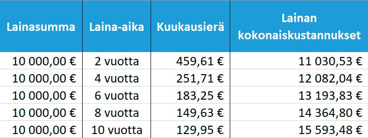 Koron vaikutus lainan kokonaiskustannuksiin