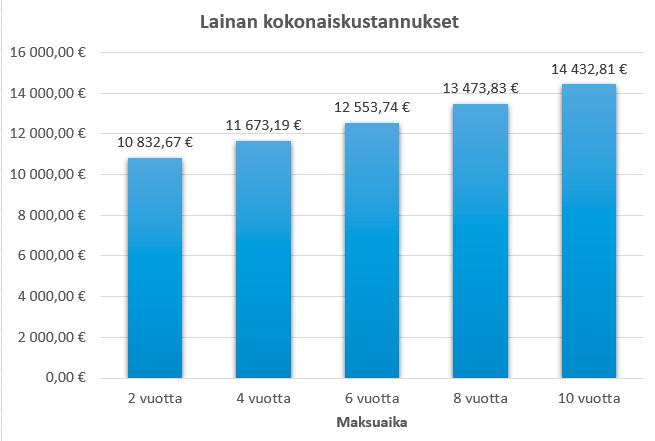 Maksuajan vaikutus lainan kokonaiskustannuksiin