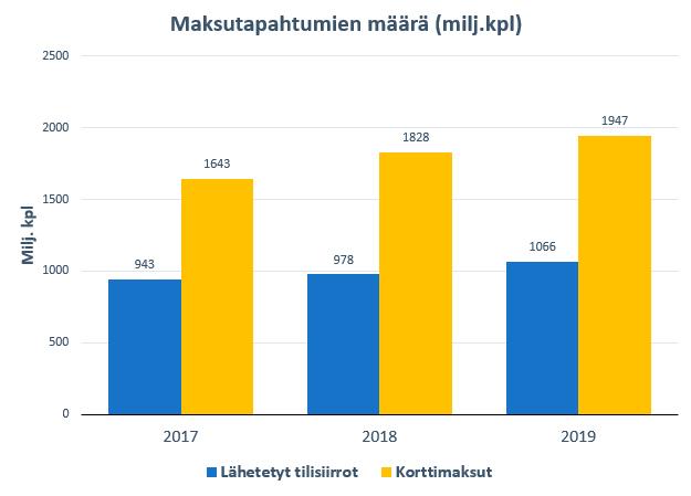 Maksutapahtumien määrä Suomessa