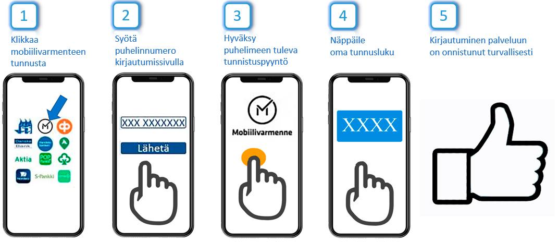 Mobiilivarmenteen käyttäminen
