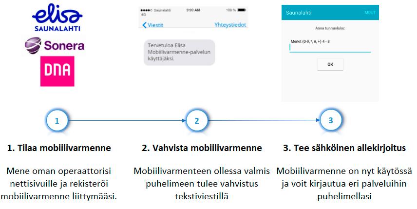 Mobiilivarmenteen tilaaminen