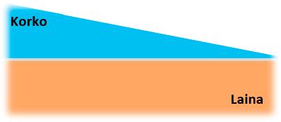 Tasalyhenteinen laina esimerkkikuva