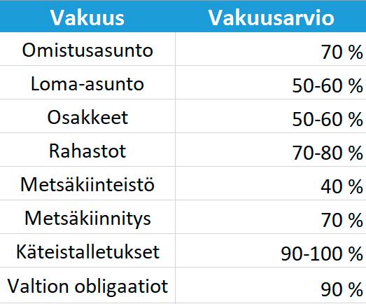Vakuusarvioita eri Vakuuksista