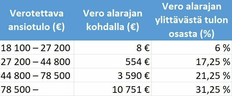 Valtion tulovero 2020