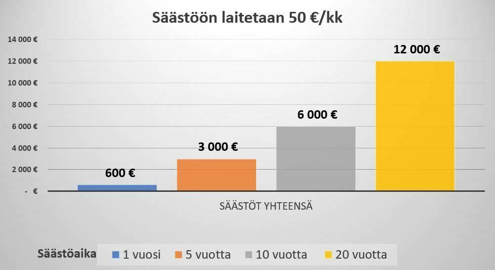 Säästöjen ja säästöajan summa