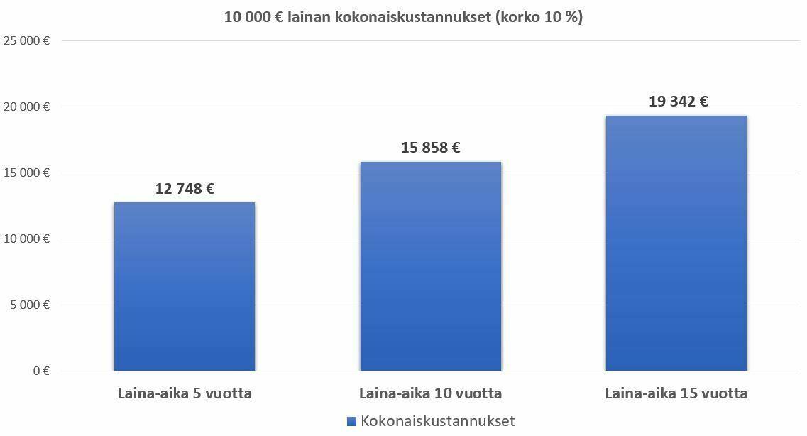 laina-aika ja 10000 € laina