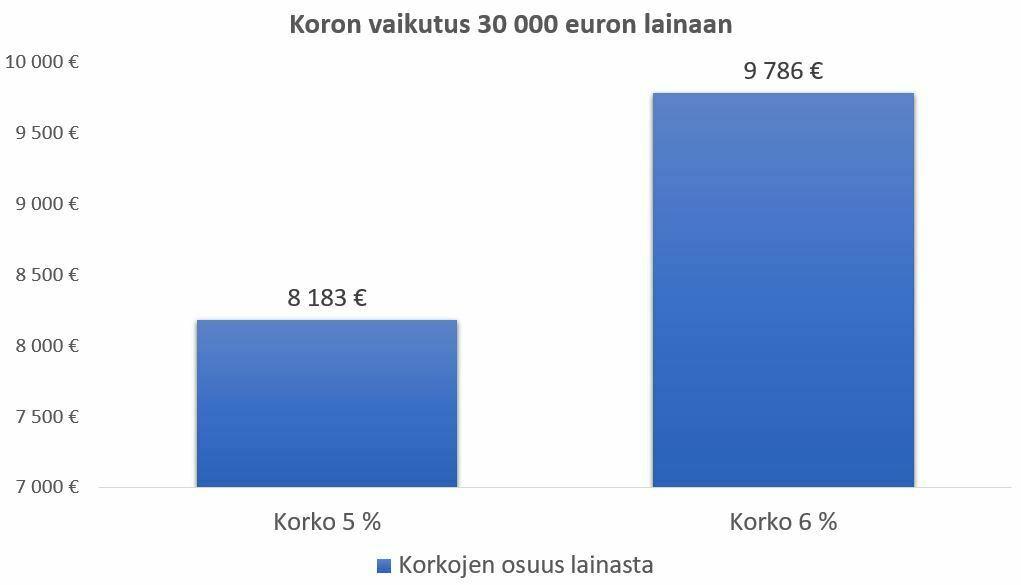 lainaa 30000 euroa- koron vaikutus 30000 euron lainaan