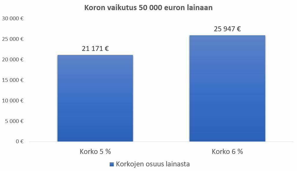 lainaa 50000 euroa -miten korko vaikuttaa