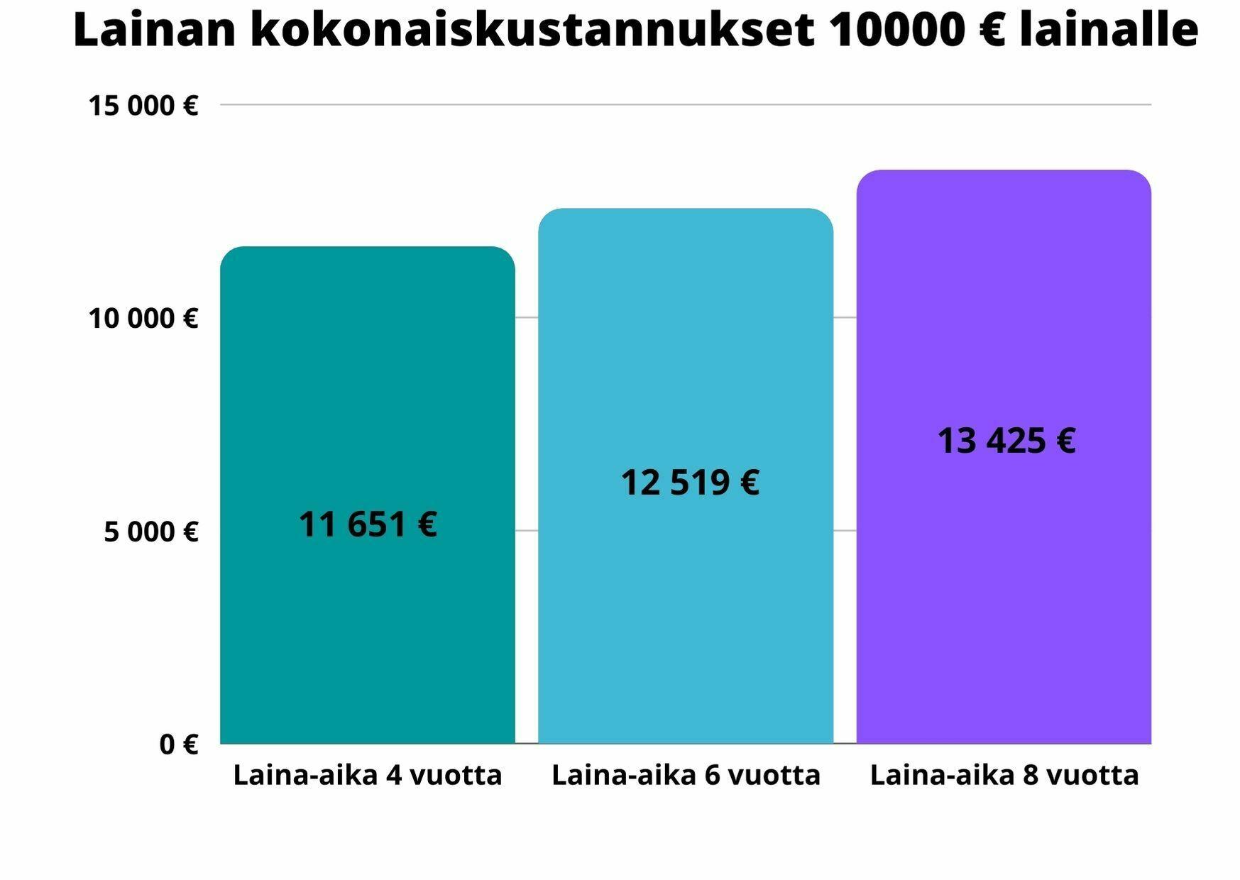 Lainan kokonaiskustannukset 10000 € lainalle