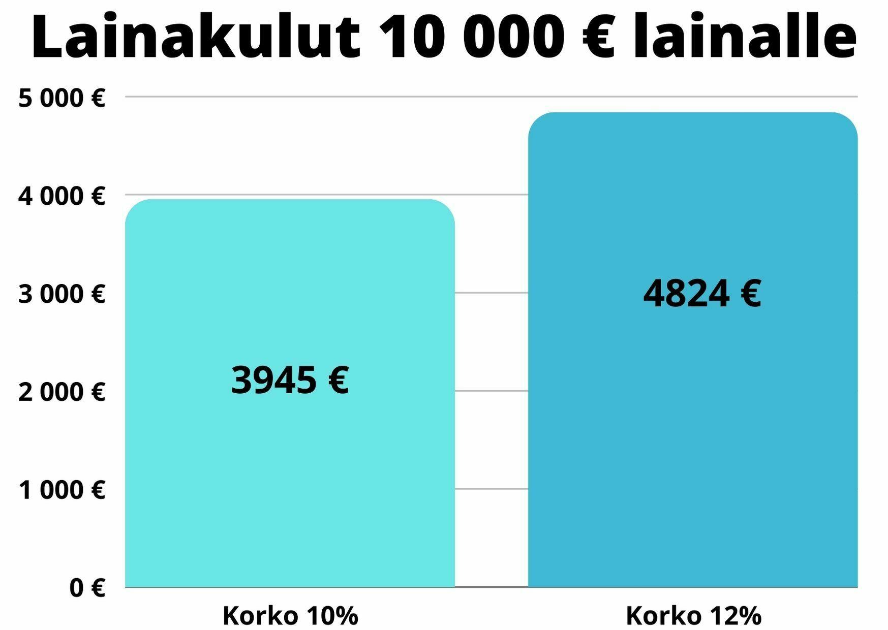 Lainakulut 10000 e kulutusluotolle