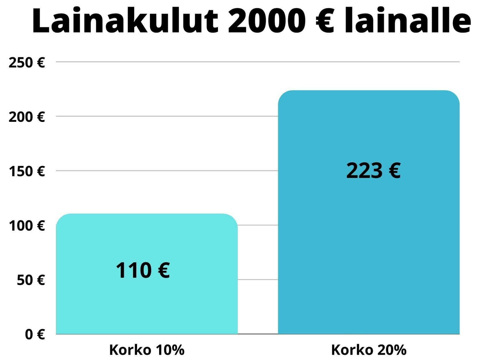 lainakulut 2000 e kulutusluotto