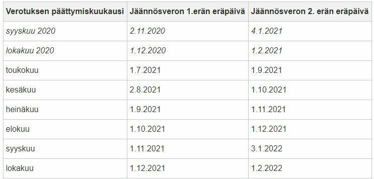 Jäännösveron 2021 - jäännösveron maksupäivät