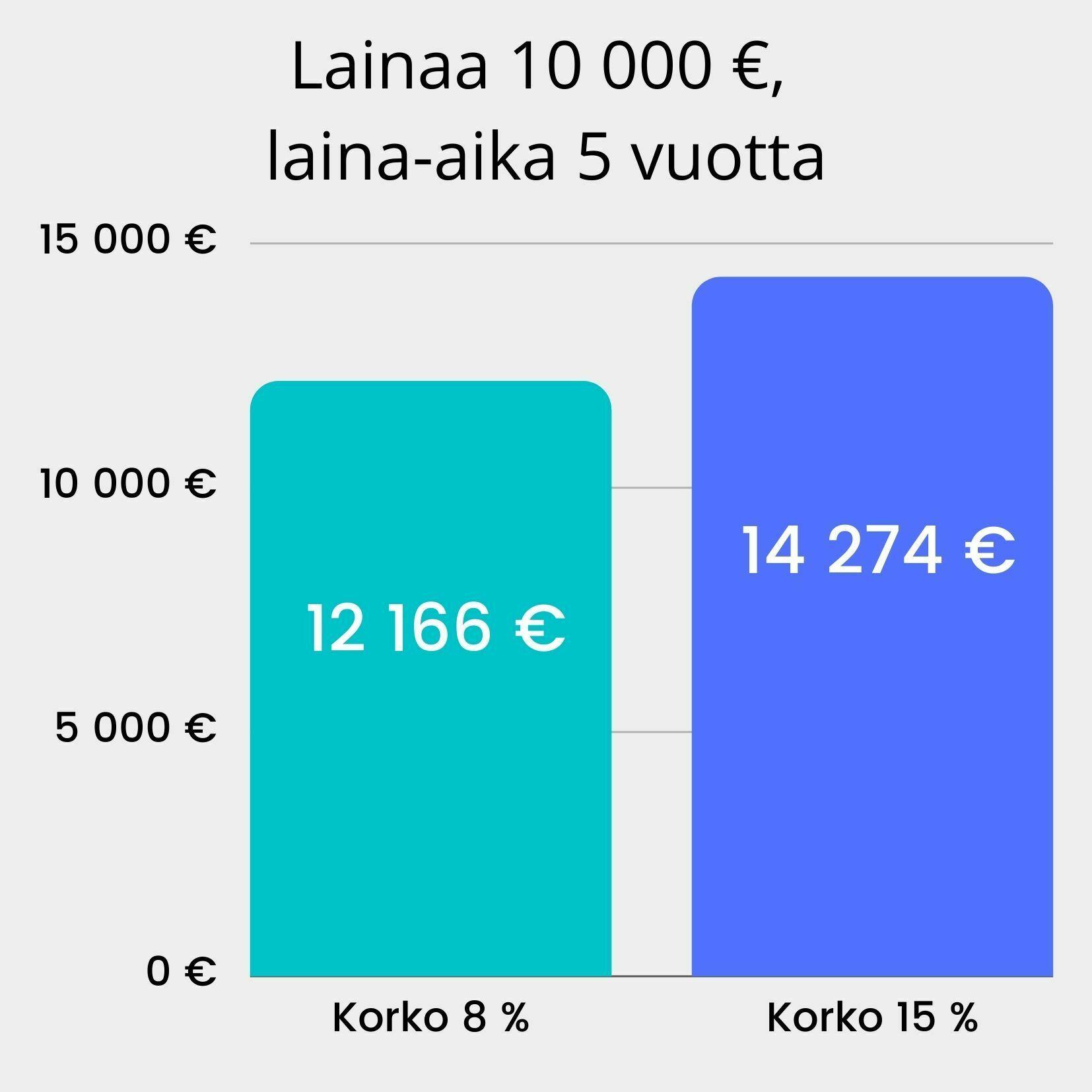 koron vaikutus 10000 euron lainan hintaan, laina-ajan ollessa 5v