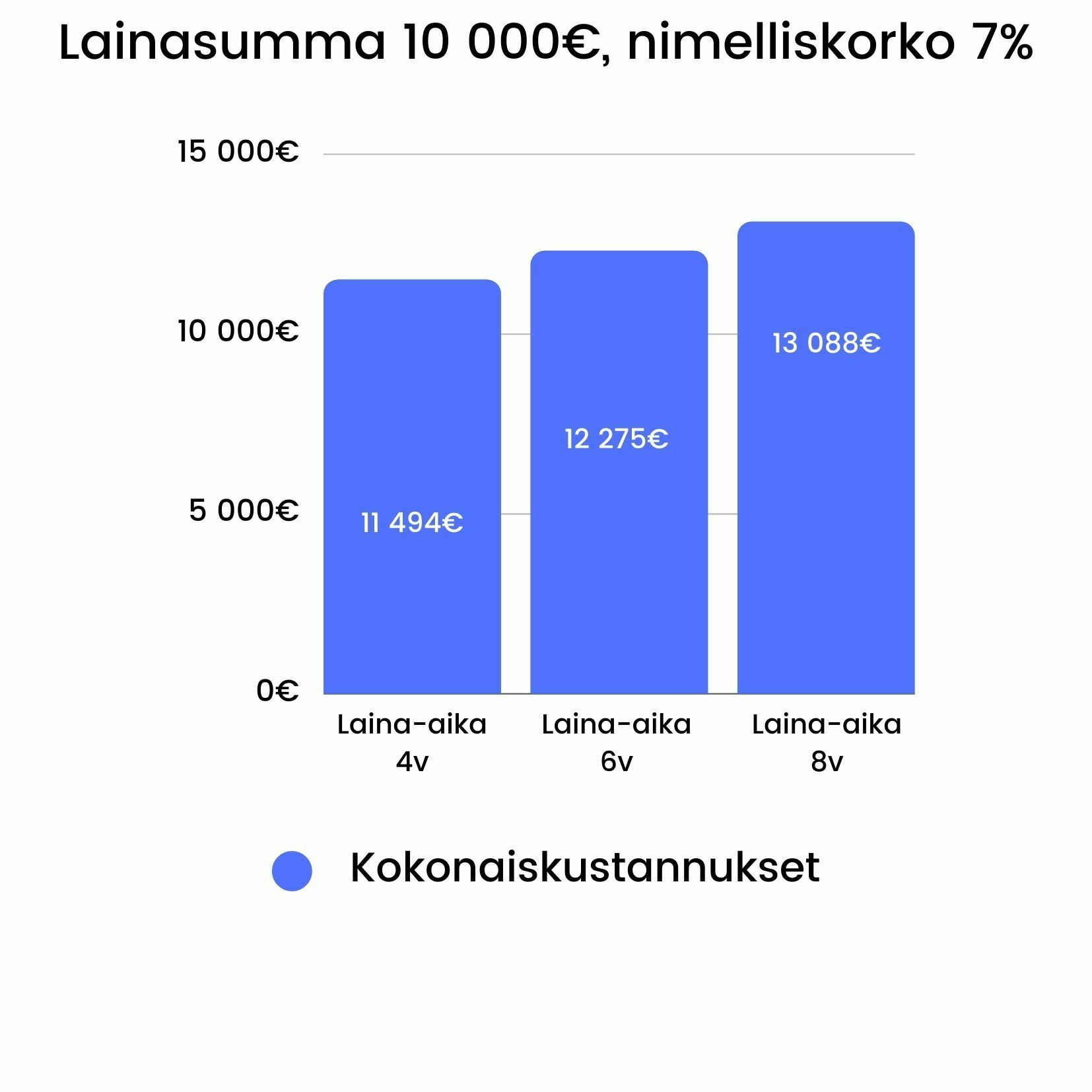 Laina-ajan vaikutus lainan kokonaiskustannuksiin