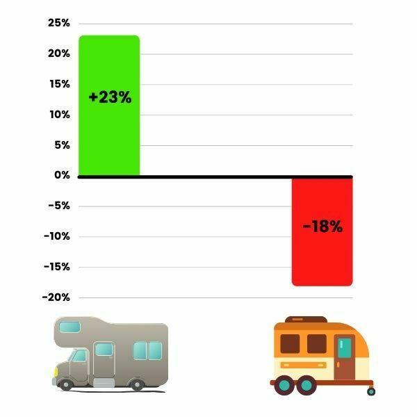 Asuntoautojen suosio on kasvanut, kun taas asuntovaunujen suosio on laskussa