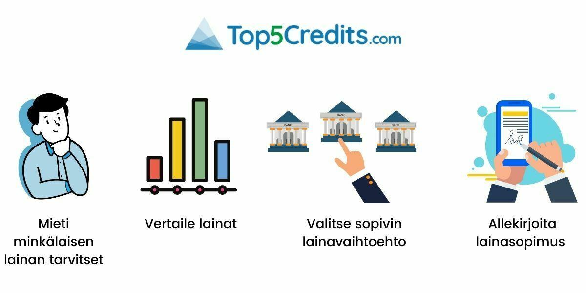 Lainan hakeminen Top5Credits.com verkkosivun avulla