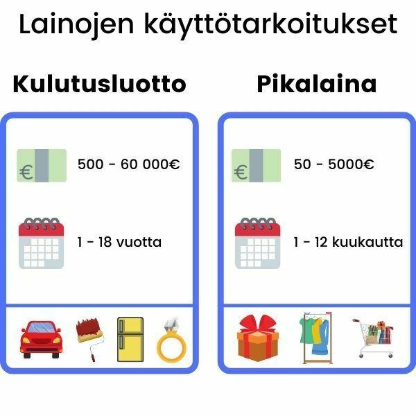 Kulutusluotto sopii monen eri tarkoitukseen, Edullisella kulutuslainalla voi rahoittaa auton, remontin