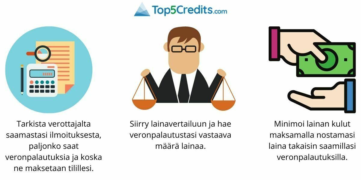 Veronpalautus ennakkoon Top5Credits.com avulla