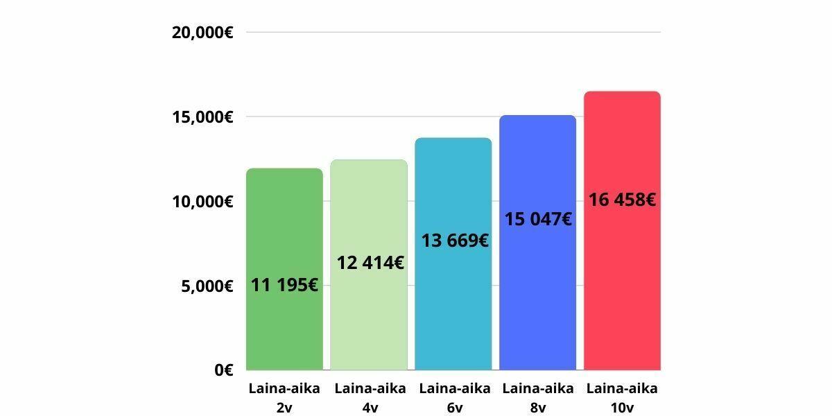 Laina-ajalla on suuri vaikutus lainan kokonaiskustannuksiin. Löydä edullinen laina top5credits.com avulla